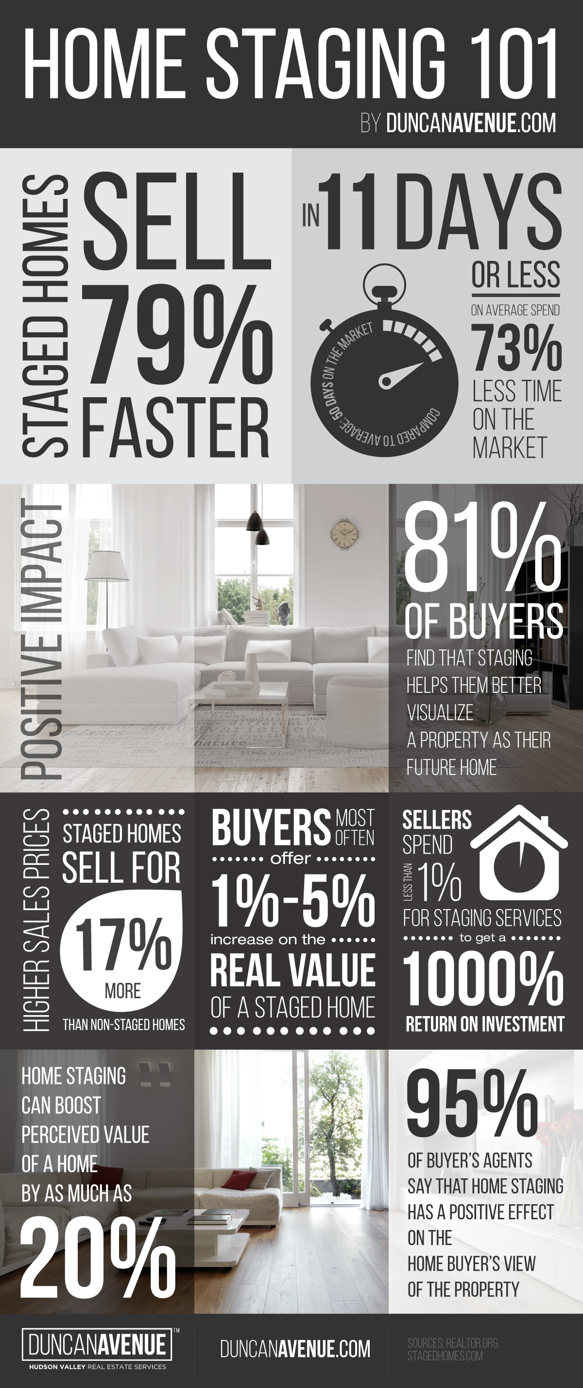 Infographic - Home Staging in Hudson Valley, New York.