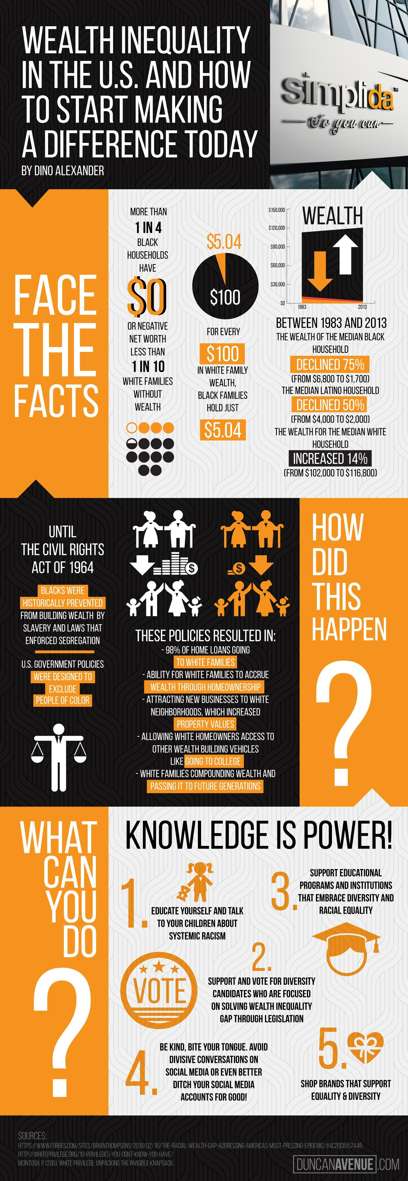 Simplida™ Infographic: Wealth and Racial Inequality in the United States