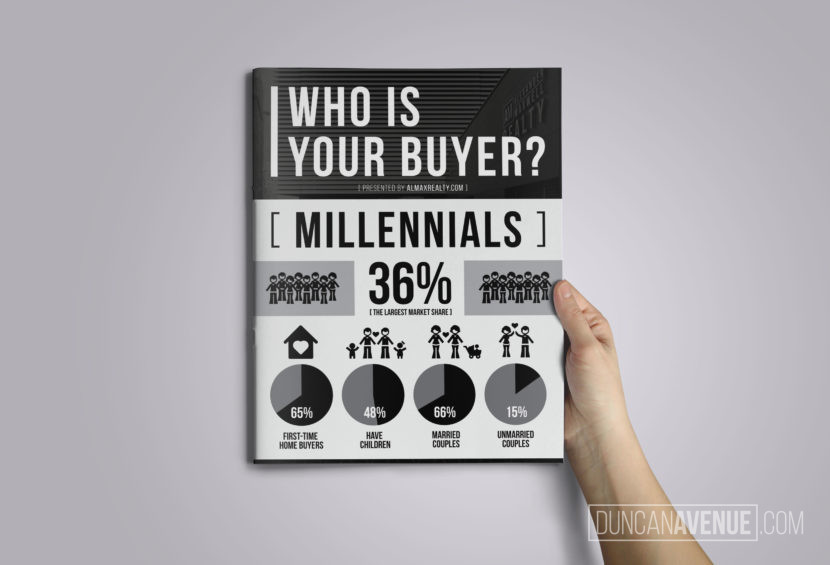 Who is Your Buyer? Infographic by Alexander Maxwell Realty
